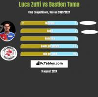 Luca Zuffi vs Bastien Toma h2h player stats