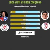 Luca Zuffi vs Edon Zhegrova h2h player stats
