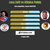 Luca Zuffi vs Afimico Pululu h2h player stats