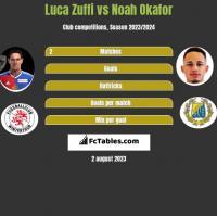 Luca Zuffi vs Noah Okafor h2h player stats