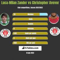 Luca-Milan Zander vs Christopher Avevor h2h player stats