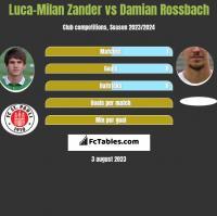 Luca-Milan Zander vs Damian Rossbach h2h player stats