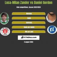 Luca-Milan Zander vs Daniel Gordon h2h player stats