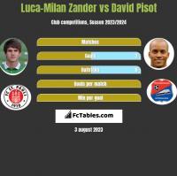 Luca-Milan Zander vs David Pisot h2h player stats