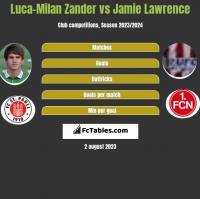 Luca-Milan Zander vs Jamie Lawrence h2h player stats