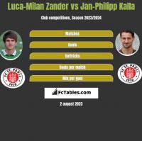 Luca-Milan Zander vs Jan-Philipp Kalla h2h player stats