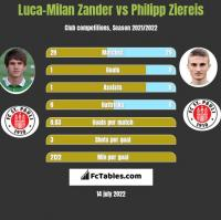 Luca-Milan Zander vs Philipp Ziereis h2h player stats