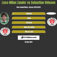 Luca-Milan Zander vs Sebastian Ohlsson h2h player stats