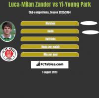 Luca-Milan Zander vs Yi-Young Park h2h player stats