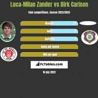 Luca-Milan Zander vs Dirk Carlson h2h player stats