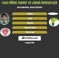 Luca-Milan Zander vs Jakub Bednarczyk h2h player stats