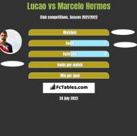 Lucao vs Marcelo Hermes h2h player stats