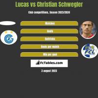 Lucas vs Christian Schwegler h2h player stats