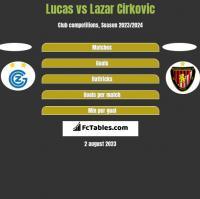 Lucas vs Lazar Cirković h2h player stats