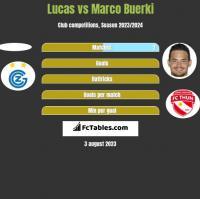 Lucas vs Marco Buerki h2h player stats