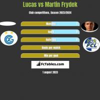 Lucas vs Martin Frydek h2h player stats