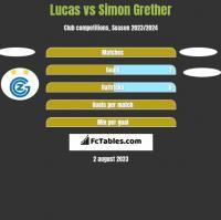 Lucas vs Simon Grether h2h player stats