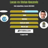 Lucas vs Stefan Knezevic h2h player stats