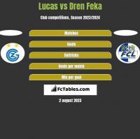 Lucas vs Dren Feka h2h player stats