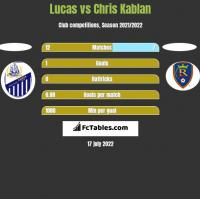 Lucas vs Chris Kablan h2h player stats