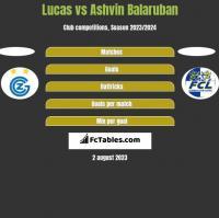 Lucas vs Ashvin Balaruban h2h player stats