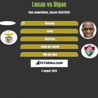 Lucas vs Digao h2h player stats