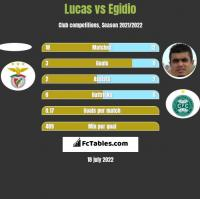 Lucas vs Egidio h2h player stats