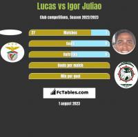 Lucas vs Igor Juliao h2h player stats
