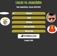 Lucas vs Joaozinho h2h player stats