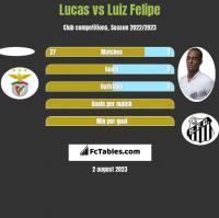 Lucas vs Luiz Felipe h2h player stats