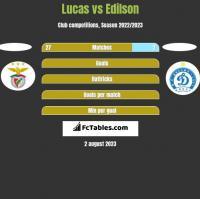 Lucas vs Edilson h2h player stats