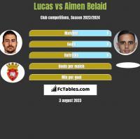 Lucas vs Aimen Belaid h2h player stats
