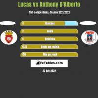 Lucas vs Anthony D'Alberto h2h player stats
