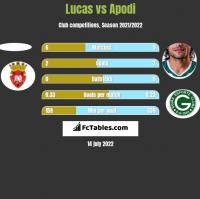 Lucas vs Apodi h2h player stats