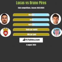 Lucas vs Bruno Pires h2h player stats