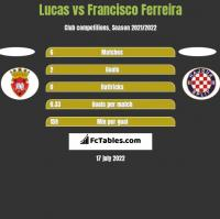 Lucas vs Francisco Ferreira h2h player stats