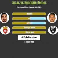 Lucas vs Henrique Gomes h2h player stats
