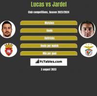 Lucas vs Jardel h2h player stats