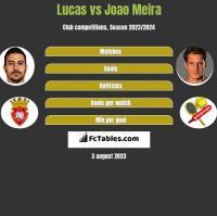 Lucas vs Joao Meira h2h player stats