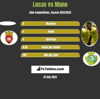 Lucas vs Mano h2h player stats