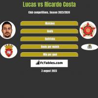 Lucas vs Ricardo Costa h2h player stats