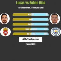 Lucas vs Ruben Dias h2h player stats