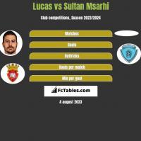 Lucas vs Sultan Msarhi h2h player stats