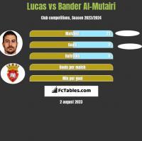 Lucas vs Bander Al-Mutairi h2h player stats