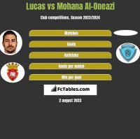 Lucas vs Mohana Al-Oneazi h2h player stats