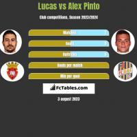 Lucas vs Alex Pinto h2h player stats
