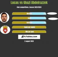 Lucas vs Ghazi Abdelrazzek h2h player stats