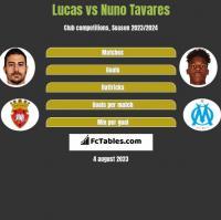 Lucas vs Nuno Tavares h2h player stats
