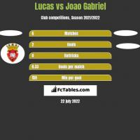 Lucas vs Joao Gabriel h2h player stats