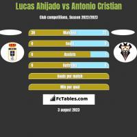 Lucas Ahijado vs Antonio Cristian h2h player stats